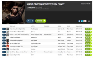 magit-cacoon-chart